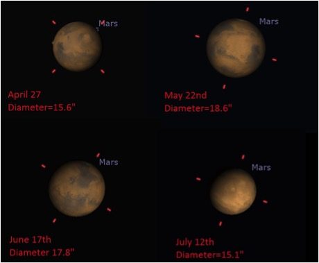 Mars Closest Approach